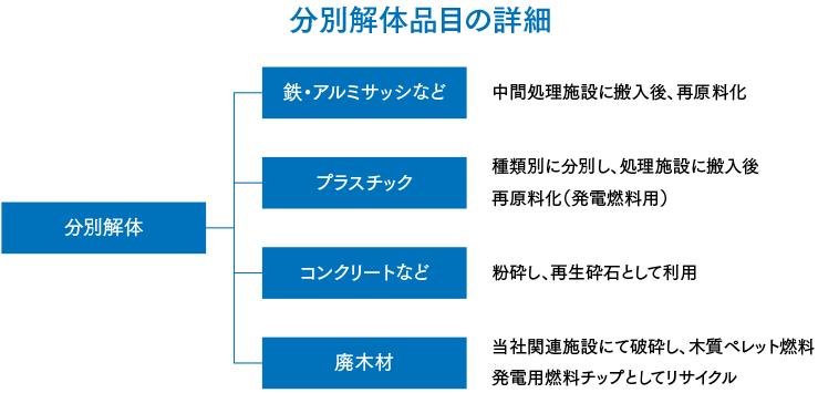 図:分別解体品目の詳細